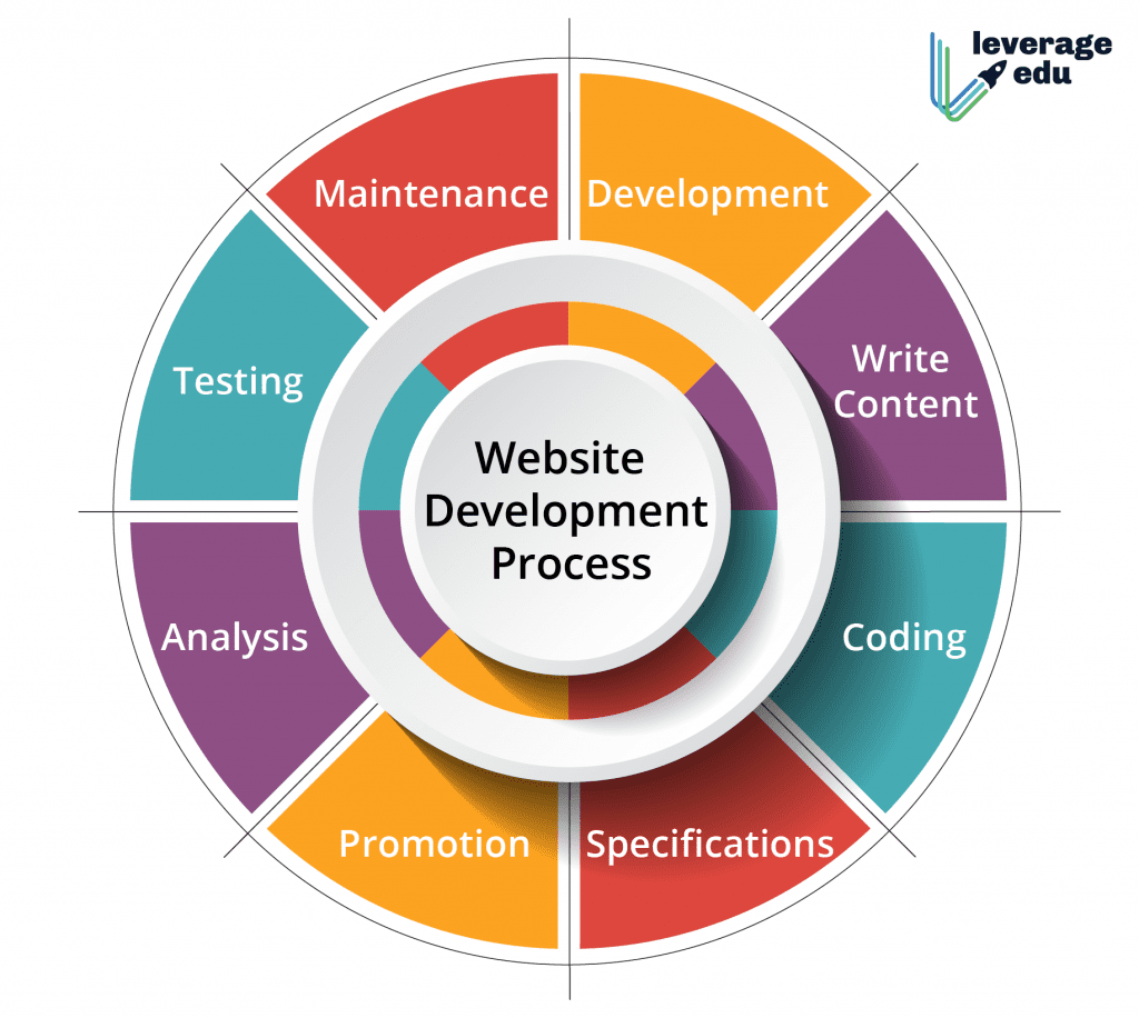 Web Designing Course Syllabus All The Details You Need Leverage Edu