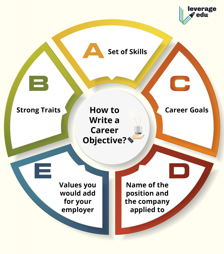 Career Objective For A Fresher Samples Examples Leverage Edu